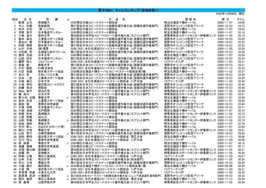 TimeRanking_M(B50)20201206のサムネイル